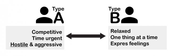 type a or b