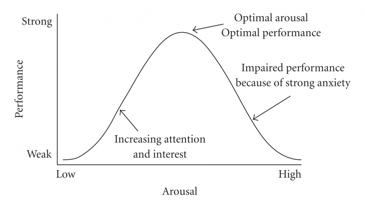graph of inverted U model by Yerkes and Dodson